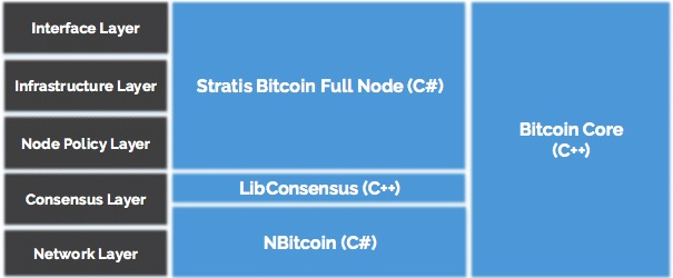 Stratis Blockchain Technology Full Nodes.jpg